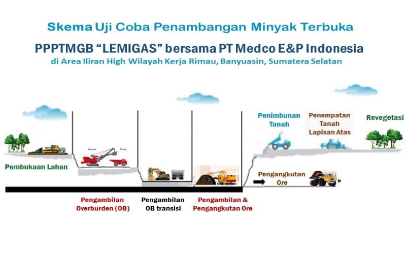 Skema uji coba penambangan miyak secara terbuka yang dilkukan Balitbang ESDM dan Meco E&P. - ESDM.go.id