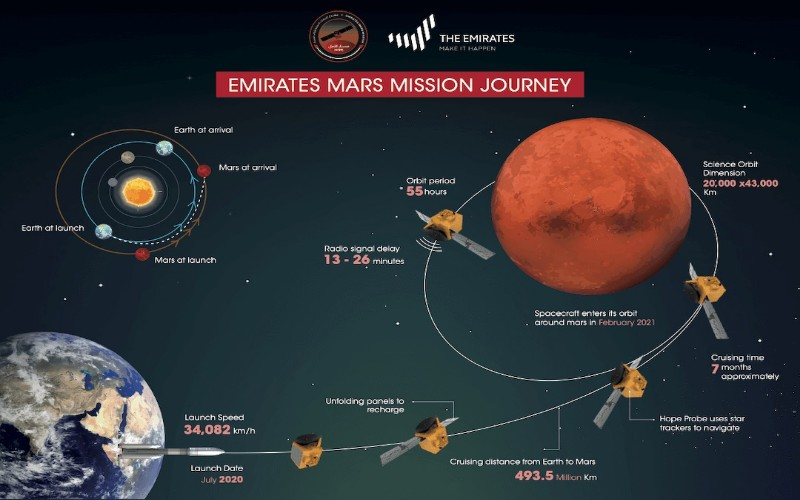 Uni Emirate Arab Luncurkan Misi Ke Mars - emirates mars mission