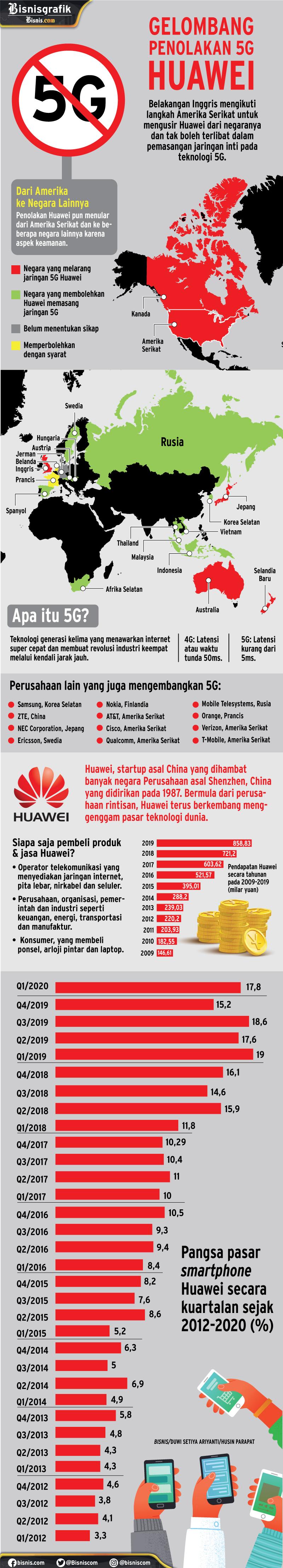Gelombang penolakan Huawei. Data oleh Duwi Setiya Ariyanti; Sumber: Bloomberg, BBC, GreyB Services, World Economic Forum; Ilustrasi oleh Husin Parapat