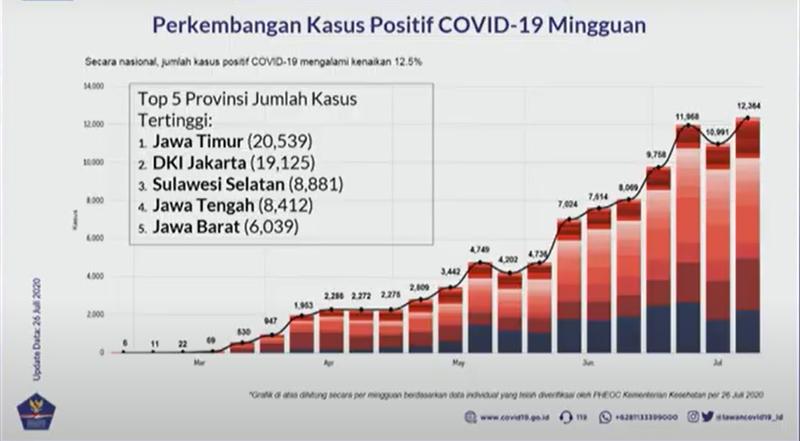 Lima provinsi dengan kasus Covid/19 tertinggi. Foto: Youtube BNPB Indonesia