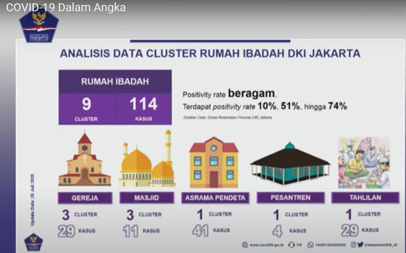 Sebaran 9 klaster Corona di rumah ibadah di DKI Jakarta. Foto: Youtube BNPB Indonesia