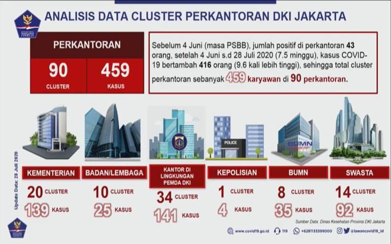 Analisis data kasus Corona di klaster perkantoran di Jakarta. - Satgas Covid/19