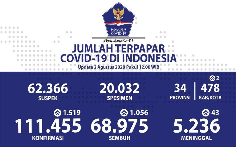 Update Corona Indonesia 2 Agustus 2020 Kasus Baru Bertambah 1 519 Kabar24 Bisnis Com