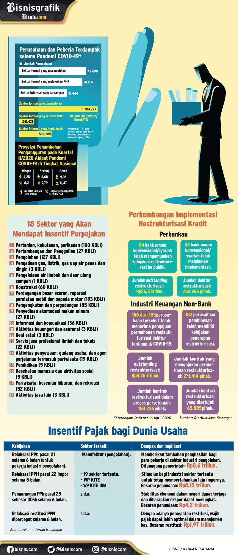 Cakupan insentif perpajakan dalam program Pemulihan Ekonomi Nasional