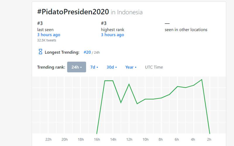 Analisis tagar PidatoPresiden2020 dari getdaytrends.com