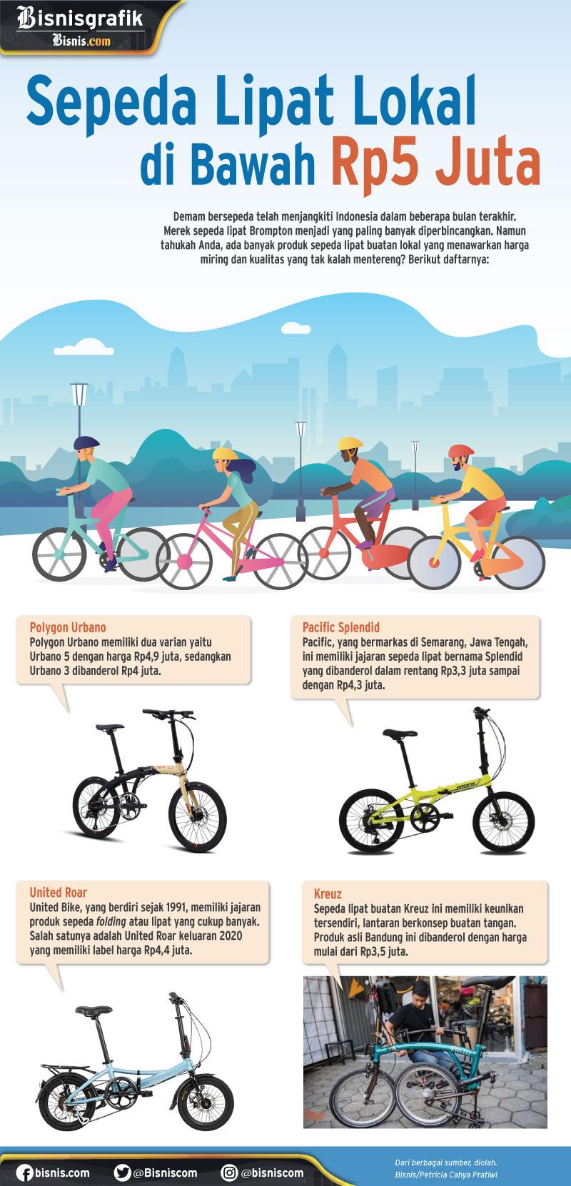 Infografik sepeda lipat lokal