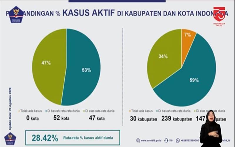 Situasi kasus aktif Covid-19 di Indonesia. - Youtube