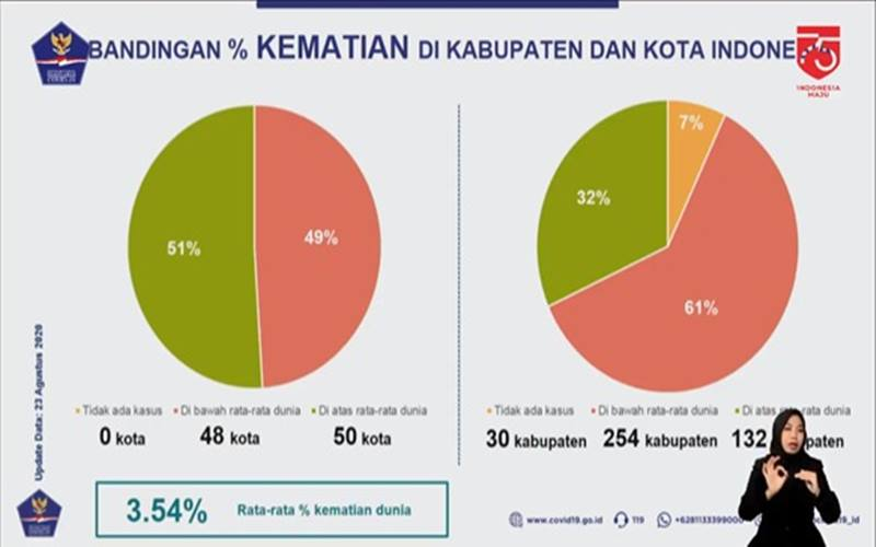 Angka kematian akibat Covid-19 di Indonesia khususnya di perkotaan masih berada di atas rata-rata dunia. - Youtube
