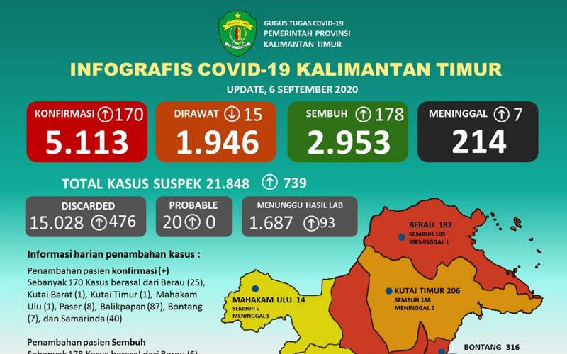 Upadate kasus Covid/19 Kaltim, Minggu 6 September 2020. Data: covid19.kaltimprov.go.id -