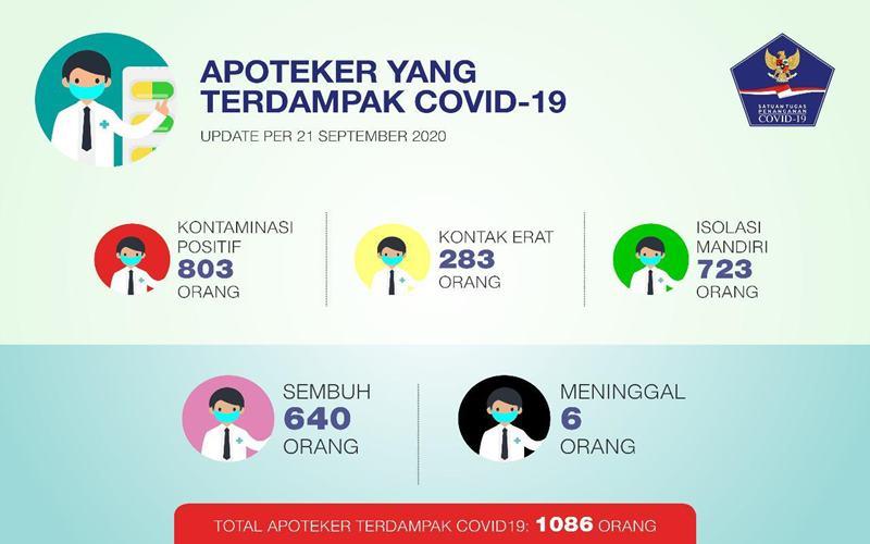 Data apoteker di Indonesia juga terdampak Covid-19. - Istimewa