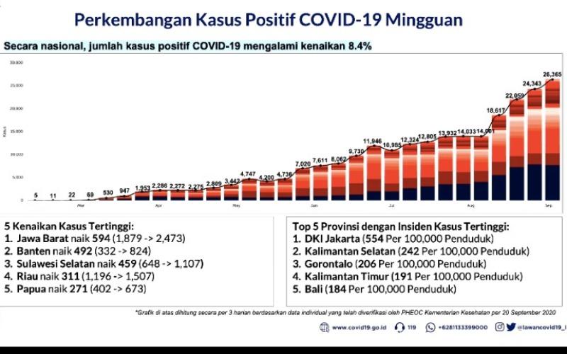 Infografis perkembangan kasus positif virus Corona atau Covid-19 mingguan per 20 September 2020 - Tangkapan Layar presentasi Satgas Penanganan Covid/19.