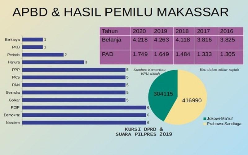 Data APBD dan Pemilih di Kota Makassar