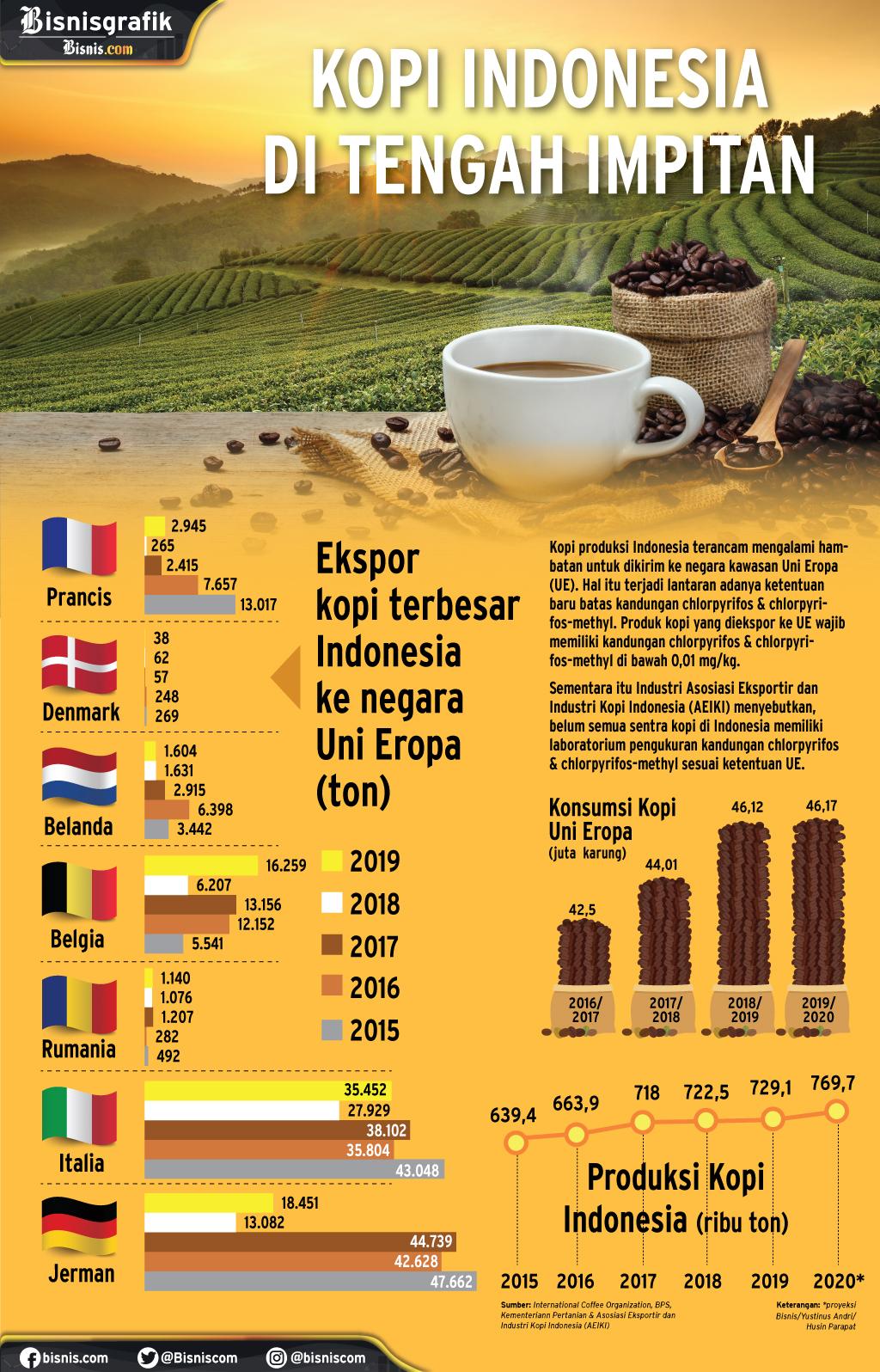 Infografik ekspor kopi ke Uni Eropa.   - Husin Parapat
