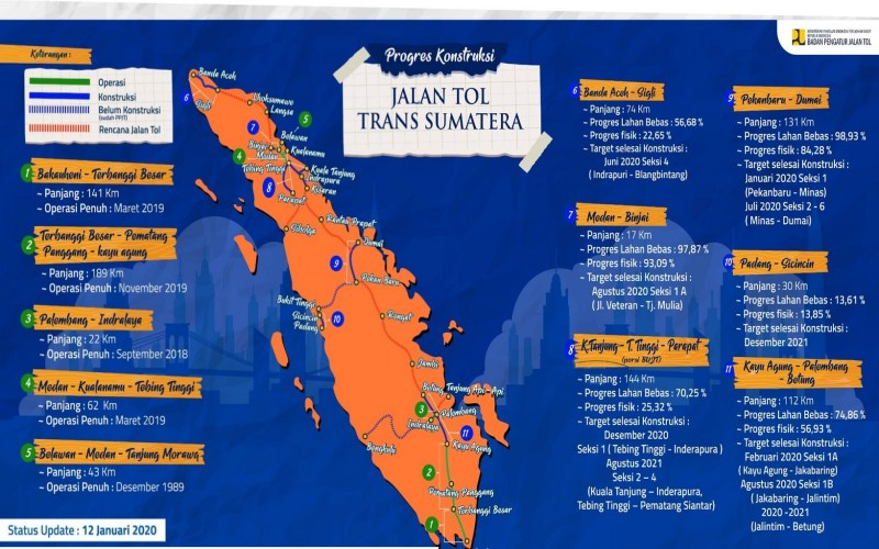 Progres pembangunan jalan tol Trans-Sumatra per Januari 2020. - BPJT