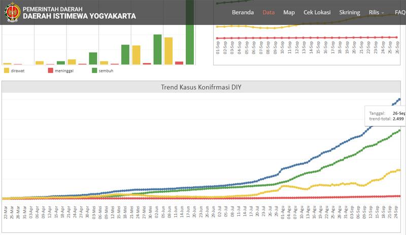 Update Covid/19 DIY Sabtu 26 September 2020. Data: https://corona.jogjaprov.go.id -