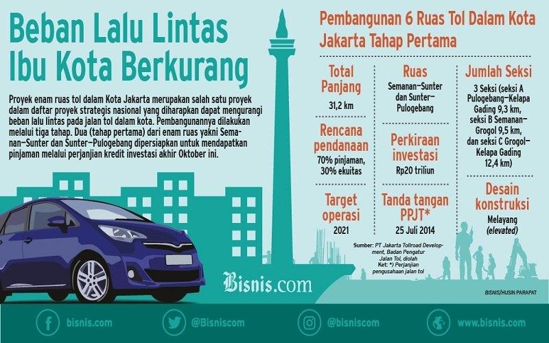 Infografik 6 Ruas Tol Dalam Kota. - Bisnis/Status per 12 Oktober 2018
