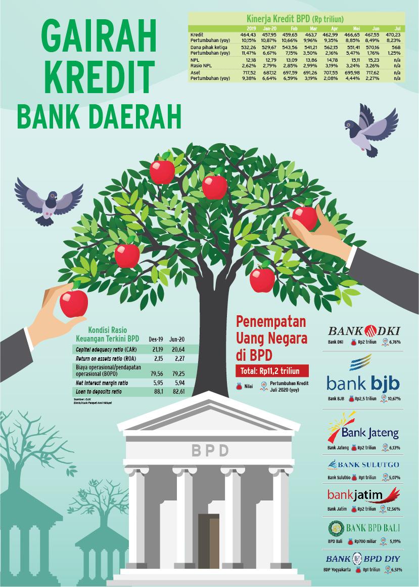 Gairah kredit bank daerah atau BPD (Bank Pembangunan Daerah)