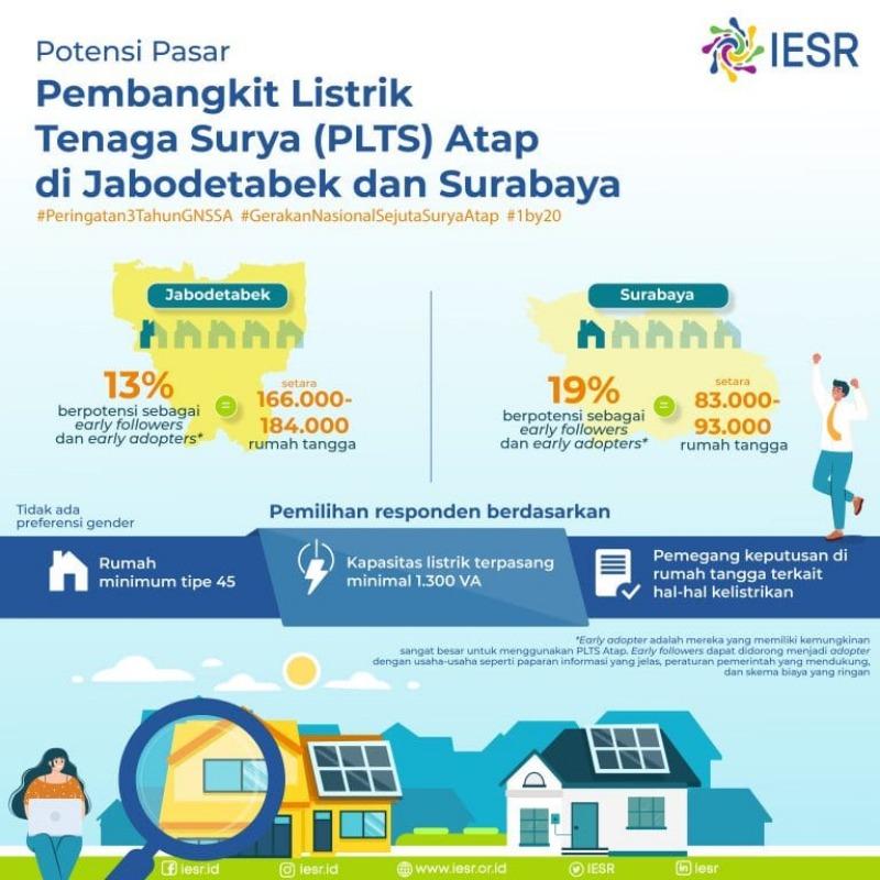 Potensi PLTS atap di Jabodetabek dan Surabya. - Sumber: IESR