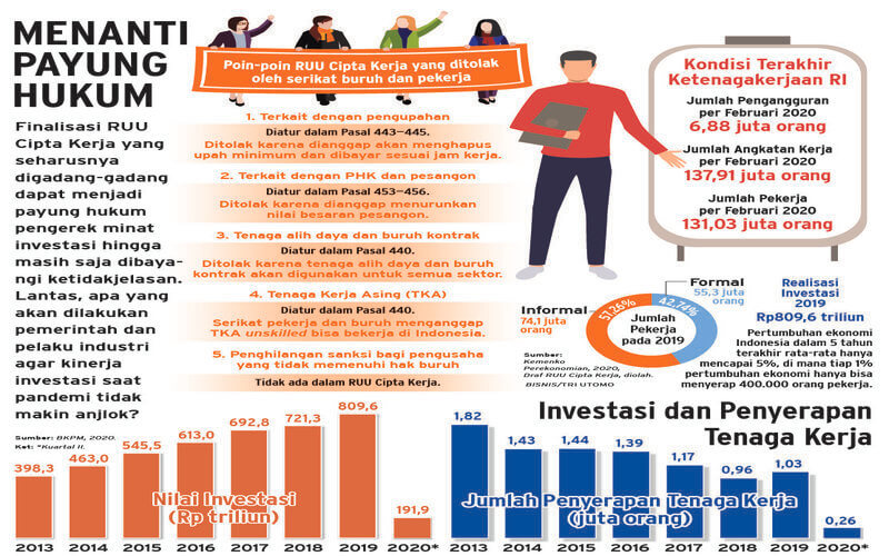 Perkembangan Investasi dan Serapan Tenaga Kerja Indonesia