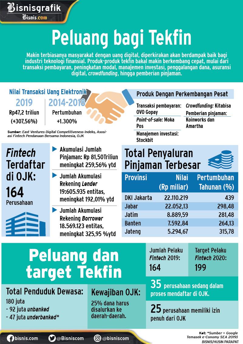Profil tekfin di Indonesia