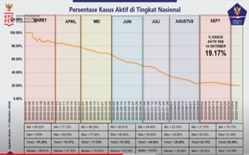 Update kasus aktif Covid-19 di Indonesia. - Istimewa