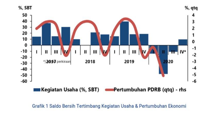 Grafik indikator kegiatan usaha di Jawa Tengah.