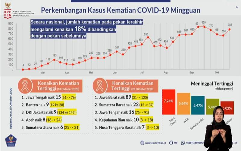 Tangkapan layar data kasus kematian mingguan akibat Covid-19 - Bisnis/Aprianus Doni