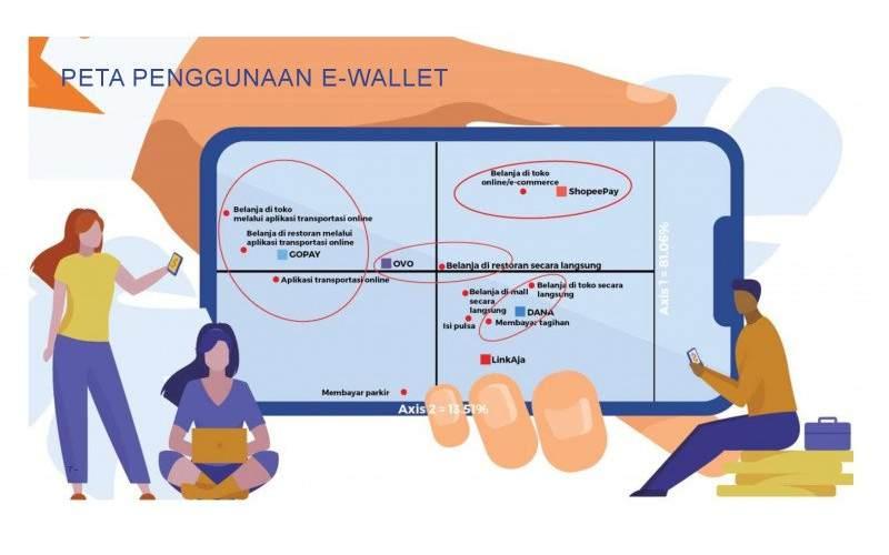 Peta Penggunaan E/Wallet (HO/IPSOS)