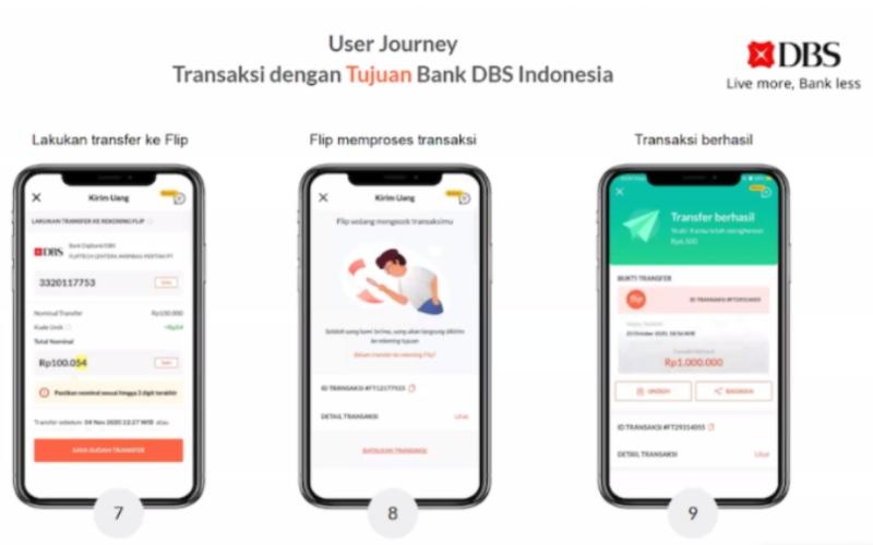 Layanan transfer dana Flip.id dan DBS Indonesia - Istimewa