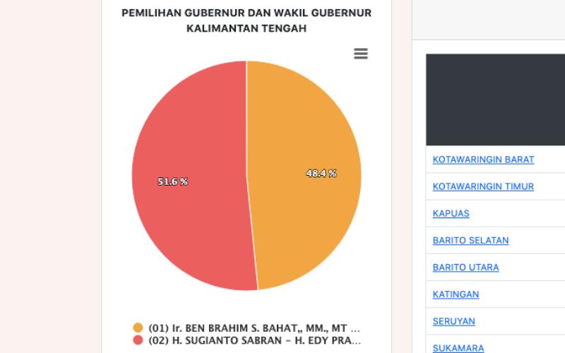 Tangkapan layar data penghitungan sementara suara oleh KPU untuk Pilkada Kalimantan Tengah perKamis (10/12/2020) 20.13 WIB - Bisnis/Oktaviano DB Hana