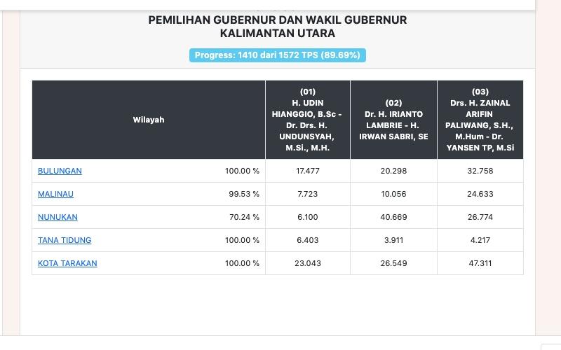Data penghitungan suara resmi sementara Pilkada Kalimantan Utara 2020 di KPU - Komisi Pemilihan Umum