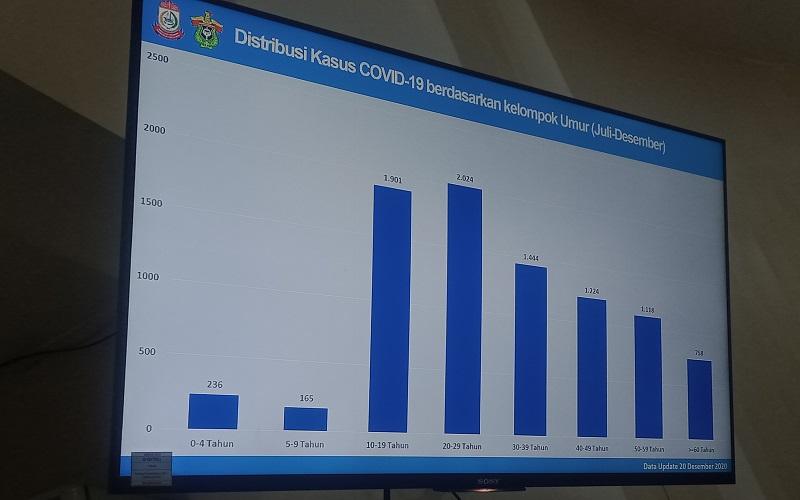 Data grafik Tim Epidemiologi Makassar yang menunjukkan angka kasus positif Covid-19 di usia 10 sampai 19 tahun atau usia pelajar meningkat di Kota Makassar - Wahyu Susanto