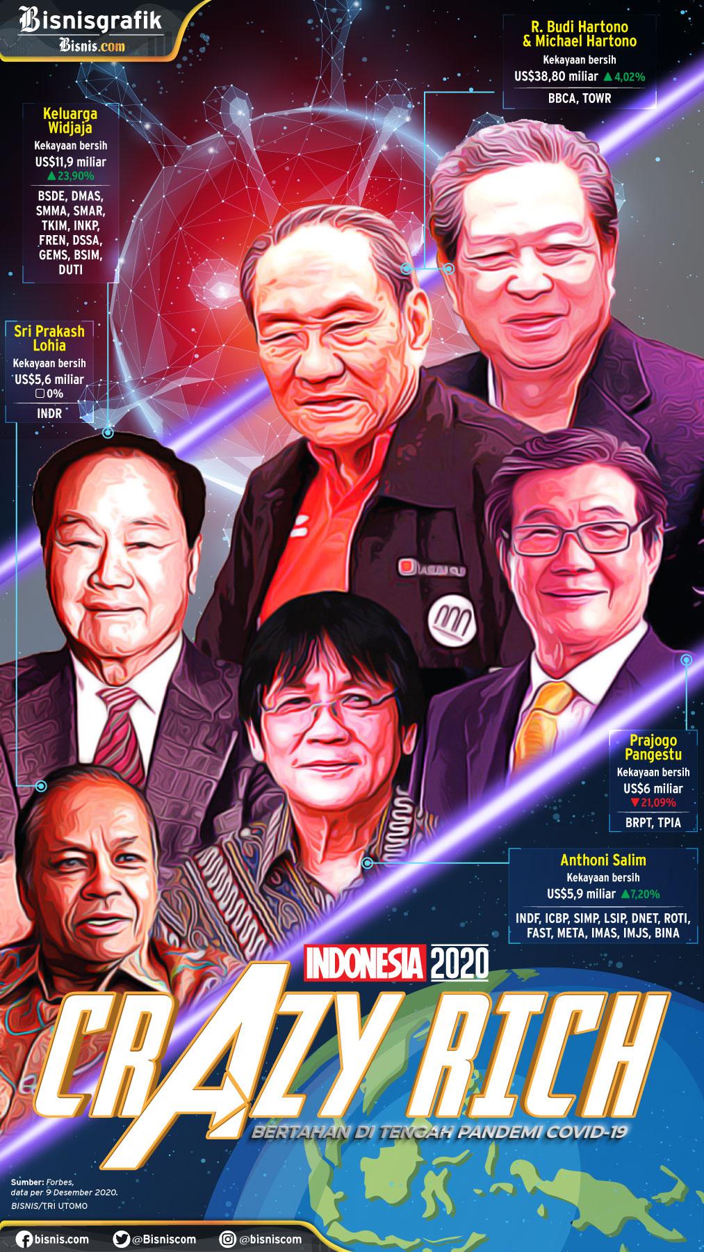 Crazy Rich Indonesia 2020 - BISNIS - Tri Utomo