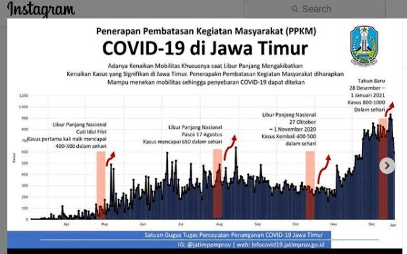 Kasus Covid/19 di Jatim meningkat selepas sejumlah yang memicu peningkatan pergerakan manusia, seperti liburan bersama.