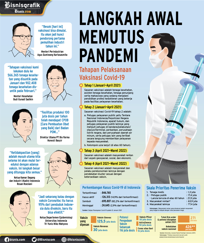 VAKSINASI : Langkah Awal Memutus Pandemi
