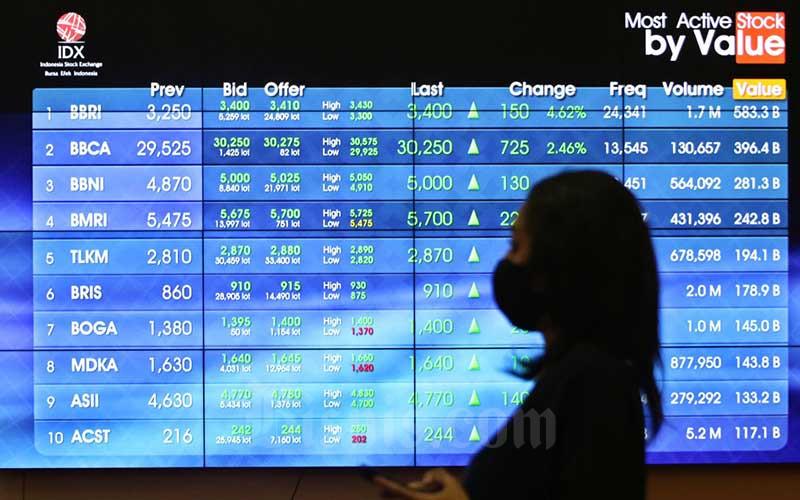 BEKS BBKP 10 Saham Top Gainers 12 Januari, Ada Yang Undervalue  - Market Bisnis.com