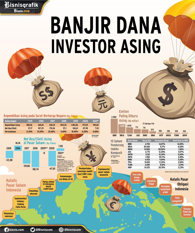 PASAR MODAL : Banjir Dana Investor Asing