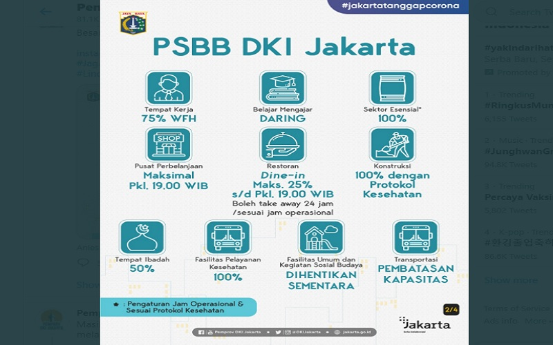 Pemprov DKI Jakarta kembali menerapkan PSBB secara ketat mulai 11 Januari-25 Januari 2021  -  Twitter Pemprov DKI Jakarta.