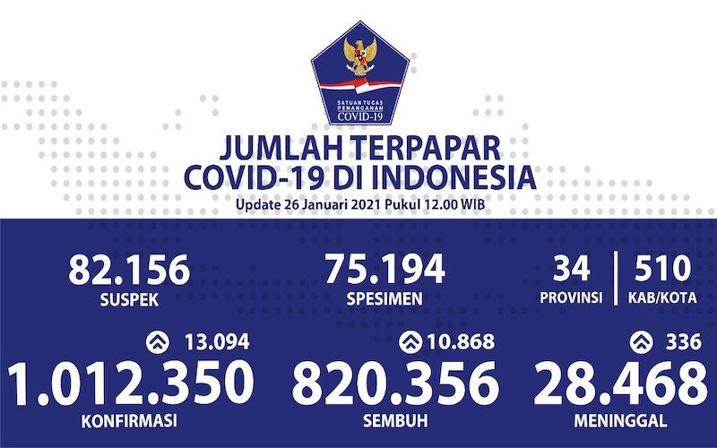 Perkembangan Covid-19 di Indonesia.  - Satuan Tugas Percepatan Penanganan Covid/19