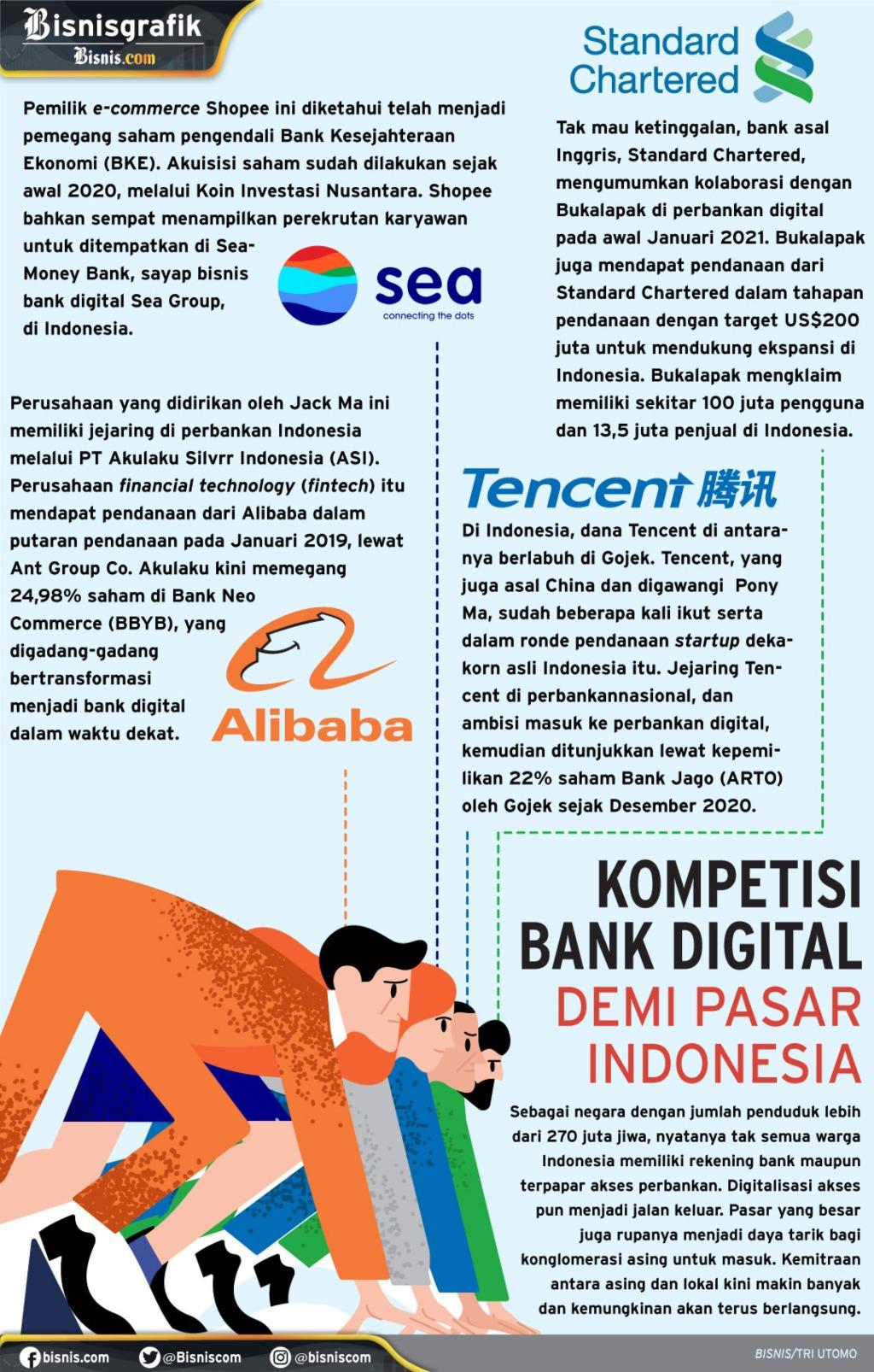 Infografik kompetisi menggarap perbankan digital di Indonesia. - Bisnis/Tri Utomo