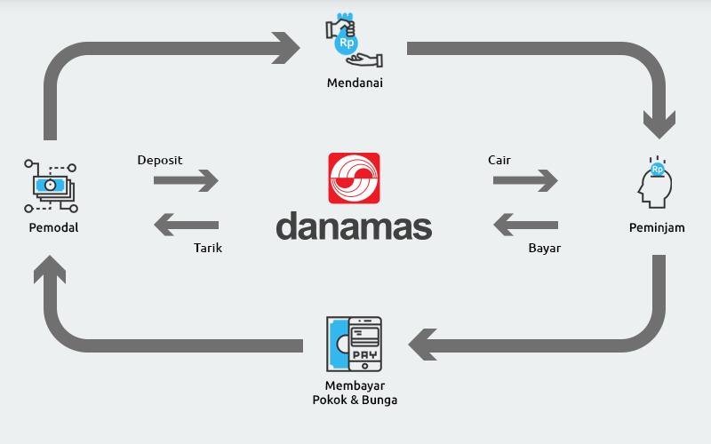 SMMA Ini Cara Unik P2P Danamas Antisipasi Risiko Kredit Macet - Finansial Bisnis.com