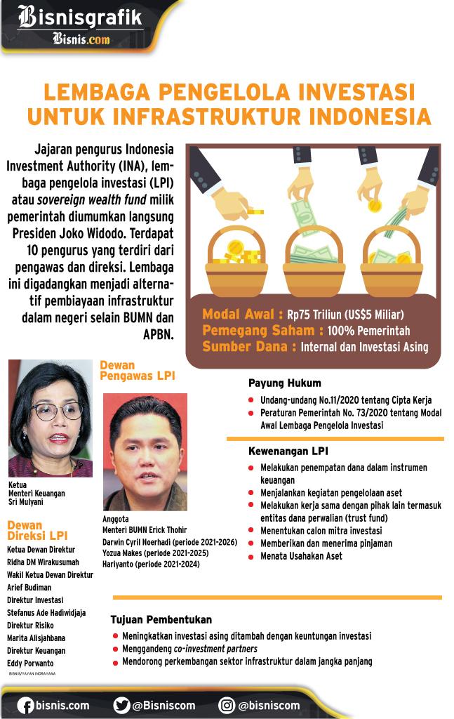 SWF Indonesia untuk infrastruktur. - Desain Grafik/Yayan Indrayana