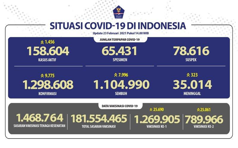 Data Covid-19 di Indonesia per Selasa (23/2 - 2021).
