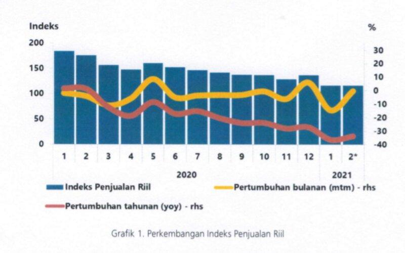 Indeks penjualan riil di Semarang. - Bank Indonesia