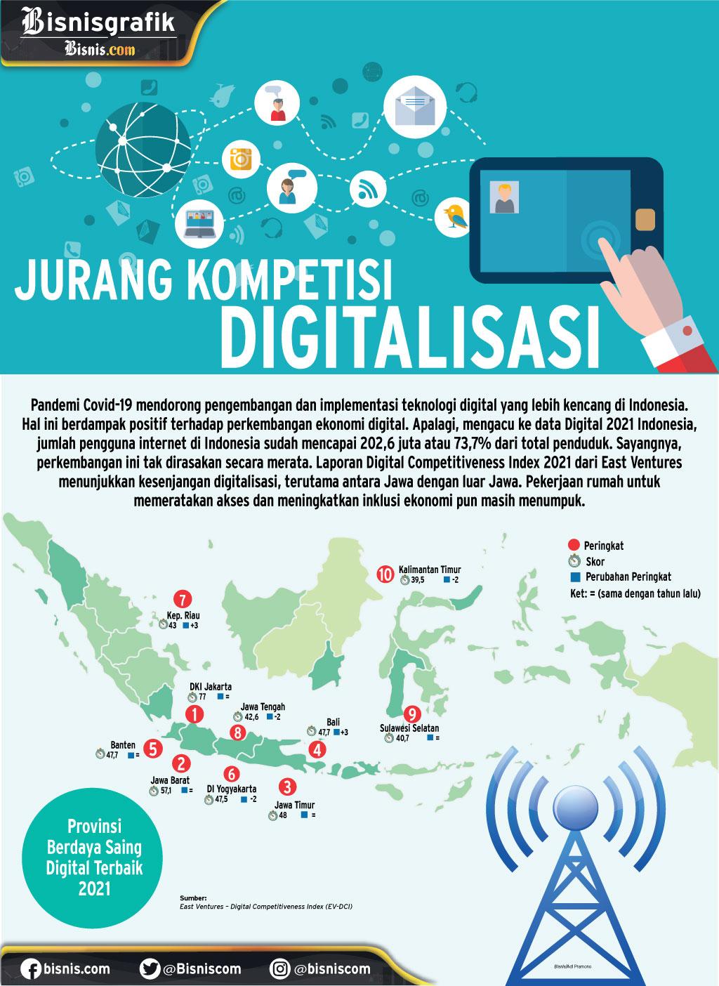 Infografik daya saing digital antar wilayah di Indonesia. - Bisnis/Adi Pramono