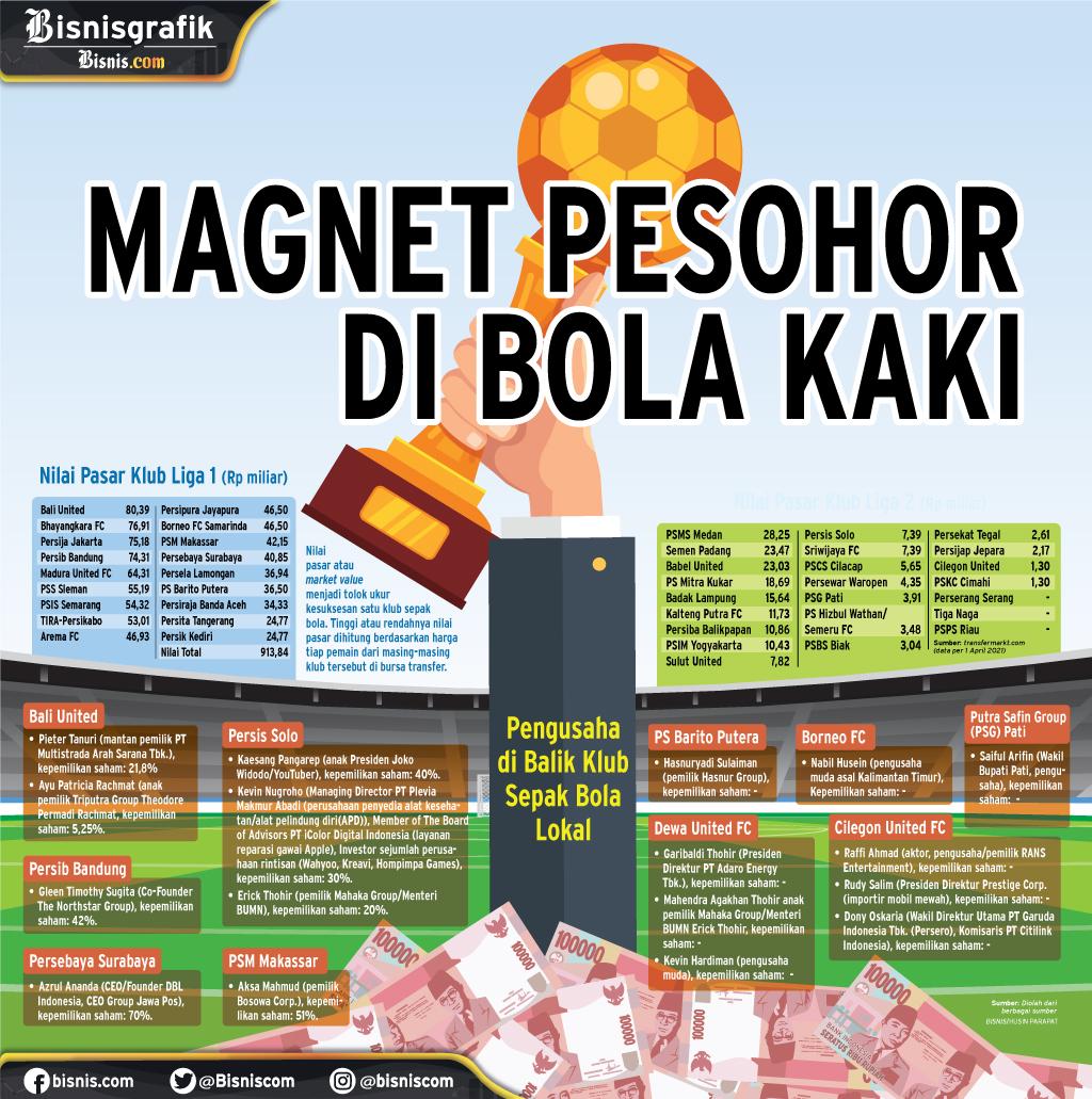 LIGA INDONESIA : MAGNET PESOHOR DI BOLA KAKI