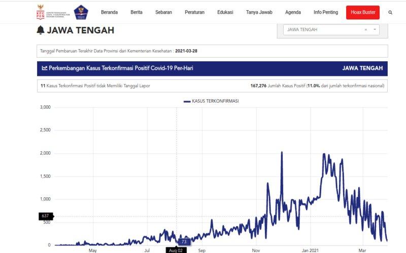 Grafis kasus Covid/19 di Jateng hingga 28 Maret.