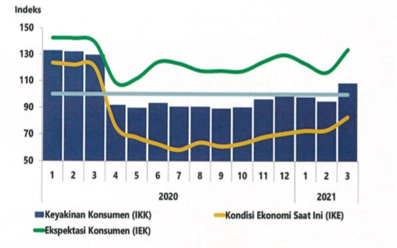 Tangkapan layar tabel indeks keyakinan konsumen di Jawa Tengah. - Bank Indonesia