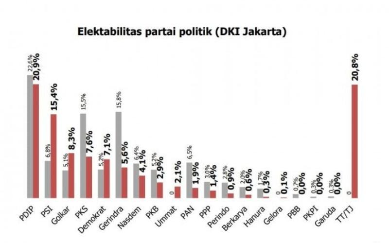 Hasil survei Jakarta Research Center (JRC) terkait elektabilitas partai politik/Antara - HO/Jakarta Research Center