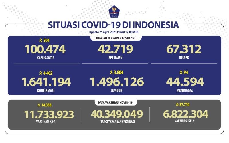 Data perkembangan kasus virus Corona atau Covid-19 di Indonesia per 25 April 2021 - Satuan Tugas Penanganan Covid/19